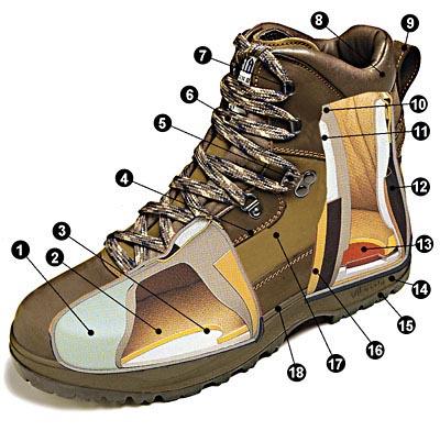 Guía sobre botas